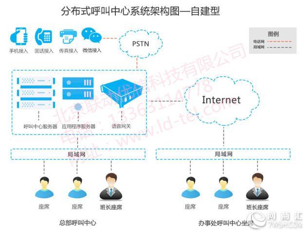 北京客服管理自建呼叫中心系统图片