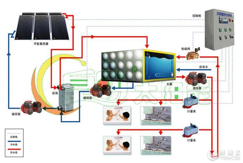 皇明太阳能间接式换热系统