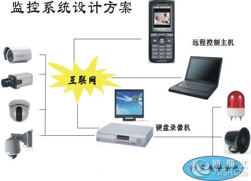 手机远程网络无线视频监控摄像头监控器摄像机安装