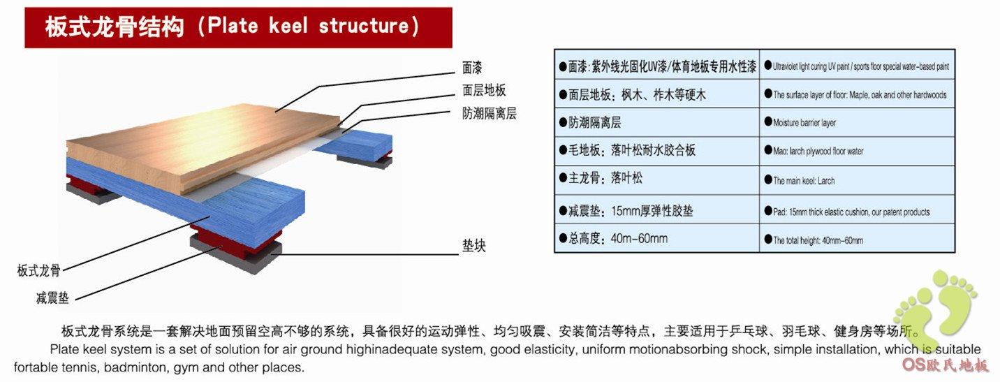 板式龙骨结构-地面结构